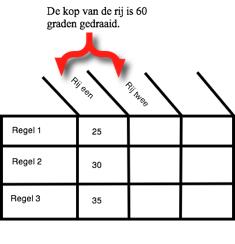 Rotation point in een tabel met CSS