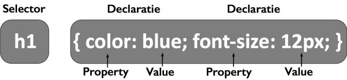 CSS selector en declaratie voorbeeld