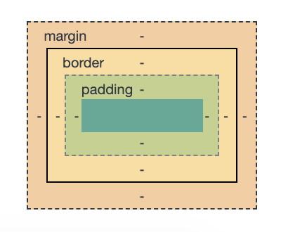 Het boxmodel, margin, border, padding en inhoud